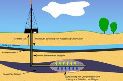 Die Gasfördergebiete in Deutschland