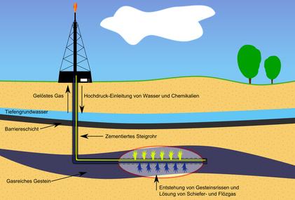 Gasförderung in Deutschland