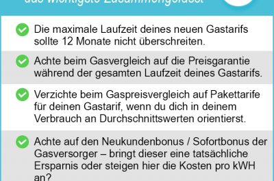 Alternative Gasanbieter 2020 – die Gasanbieter im Test