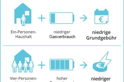 Billig Gasanbieter 2021 – ein Vergleich hilft die Gaskosten zu senken