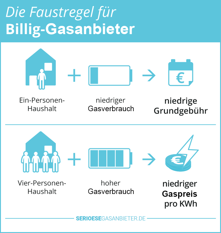 Billig Gasanbieter