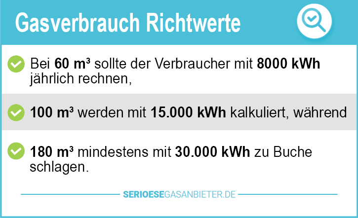 Billigster Strom und Gasanbieter