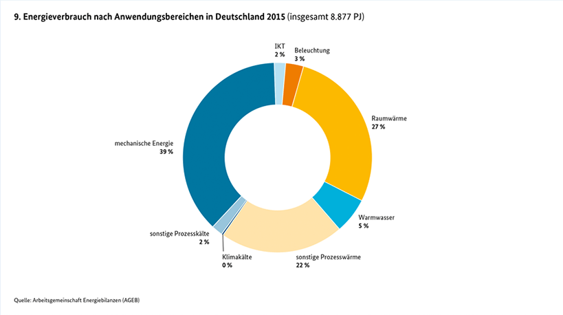 Energieverbrauch nach anwendungsbereichen in Deutschland