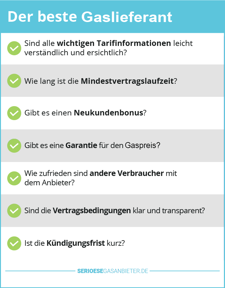Gasanbieter Öko Test