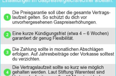 Stiftung Warentest: Gasanbieter 2021 – günstig und gut