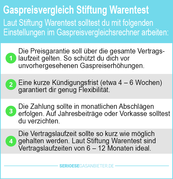 stiftung warentest der gasanbieter 2019 g nstig und gut. Black Bedroom Furniture Sets. Home Design Ideas
