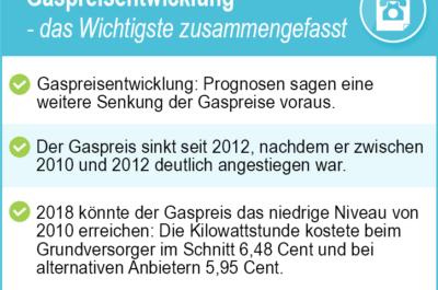 Gaspreisentwicklung 2020 – Tarifwechsel hilft trotz stetig steigender Preise