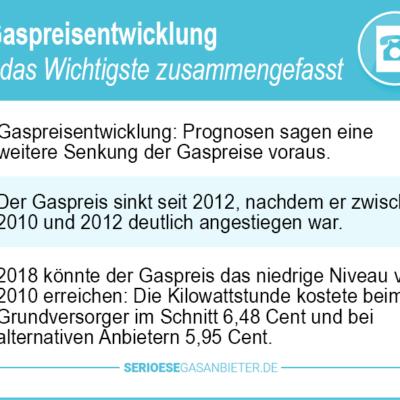 Gaspreisentwicklung 2021 – Tarifwechsel hilft trotz stetig steigender Preise