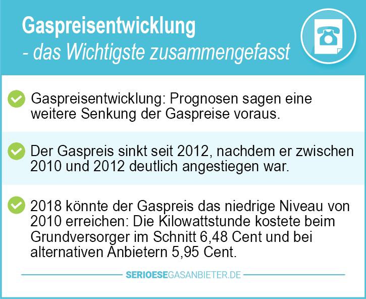Gaspreisentwicklung